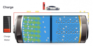 A Chemistry Nobel we can utilize: Lithium-ion batteries