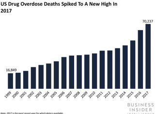 A brand-new research study exposes medical professionals fear the United States opioid epidemic will be changed by a brand-new prescription drug crisis