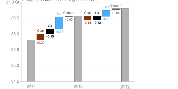 Here's how much global carbon emission increased this year