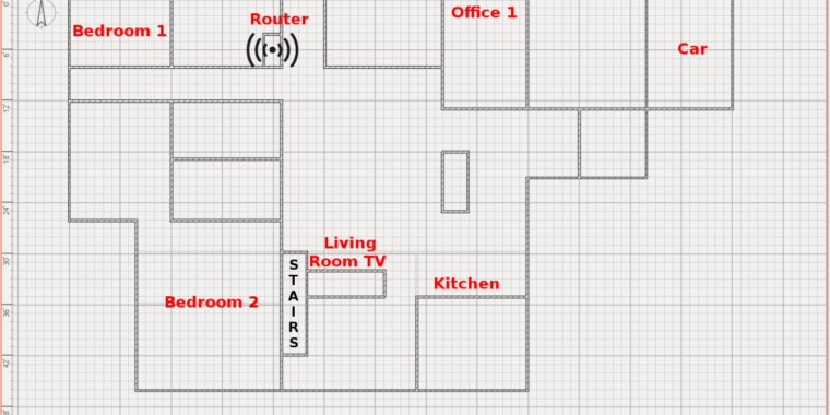 The Ars Technica semi-scientific guide to Wi-Fi Access Point placement