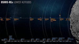 NASA's Osiris-Rex is closer than ever to asteroid Bennu