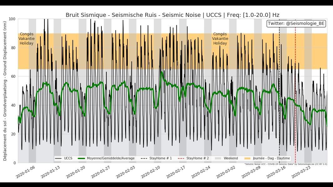Coronavirus Lockdowns Cause Worldwide Decrease In Man-Made Seismic Noise