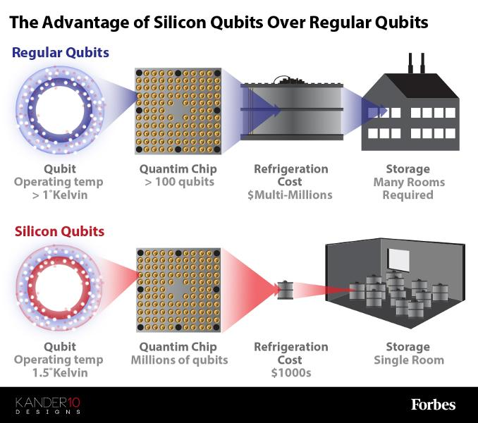 The Largest Roadblock In Quantum Computing Has Been Passed [Infographic]