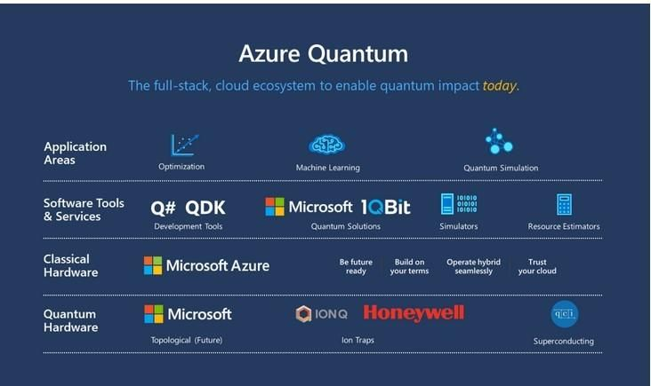 Quantum Computing Trifecta Previewed On Microsoft Azure Quantum At Build 2020