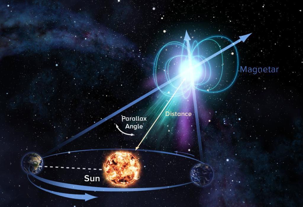 Astronomers Now Know the Distance To A Powerful Magnetar That Went Dark In 2008