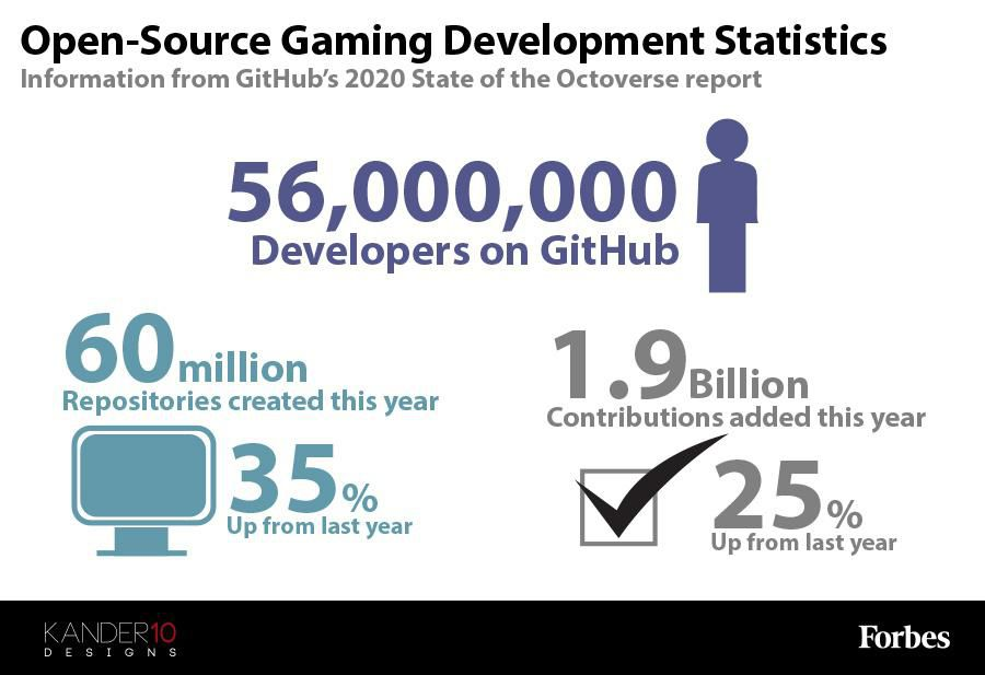 The Problem With Open-Source Game Development [Infographic]
